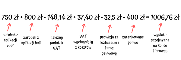 750 zł + 850 zł - 140 zł + 37,40 zł - 30 zł-2